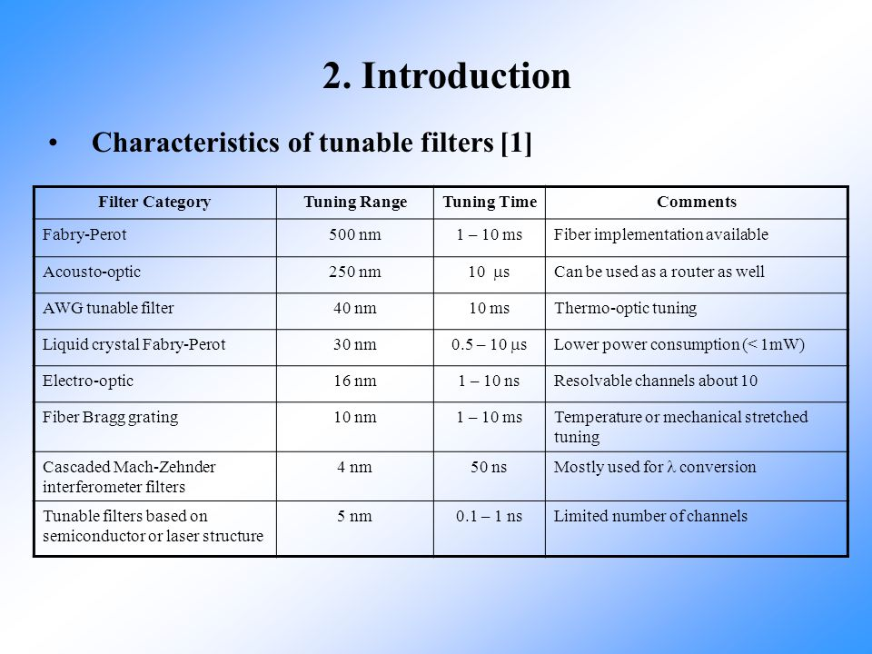 2. Introduction Characteristics of tunable filters [1] Filter Category